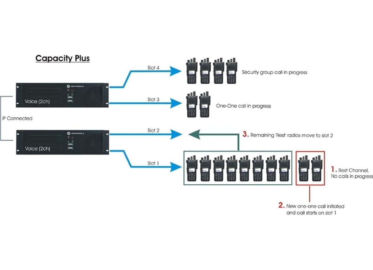Licencia Motorola Capacity Plus HKVN4030 para Portátil