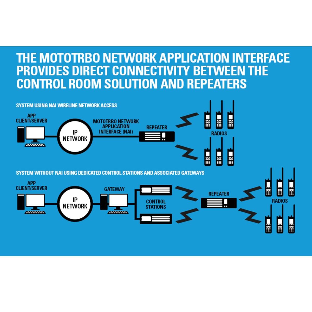 Licencia Motorola NAI Data HKVN4217 para Repetidora