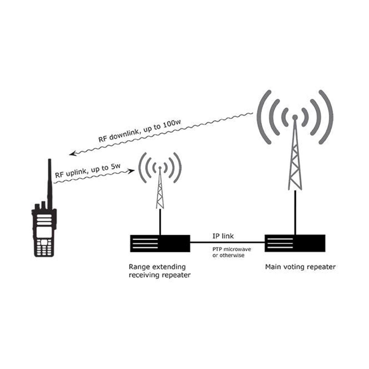 Licencia Motorola Voting HKVN4247 para Repetidora