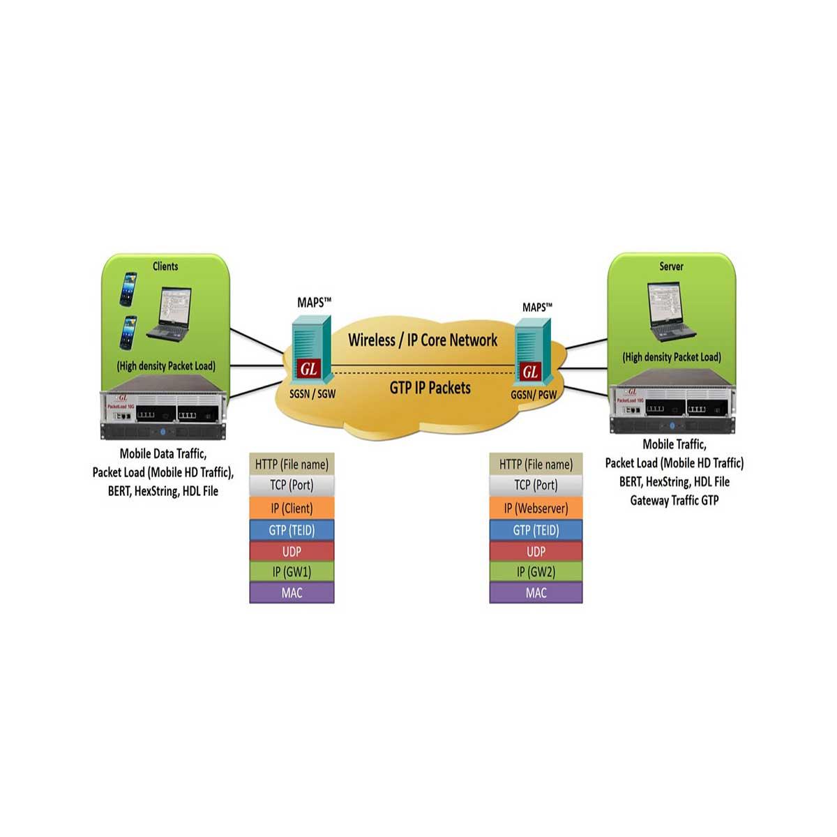 Generación de tráfico de datos móviles de alto volumen en redes GL 5G LTE UMTS y GPRS PacketLoad