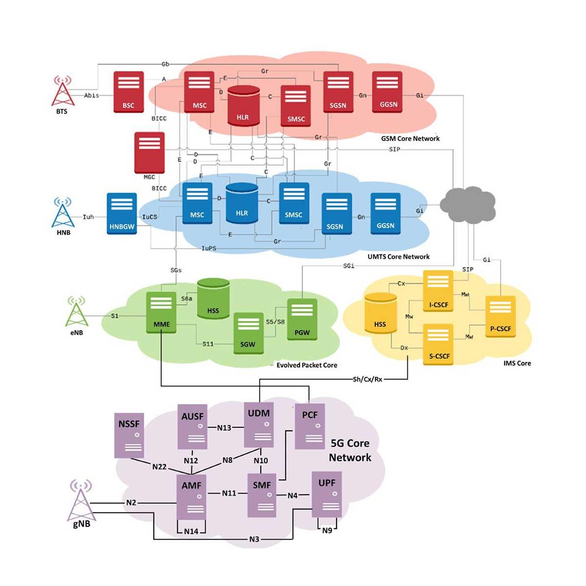 Simulación de red inalámbrica GL 5G 4G 3G 2G IP TDM plataformaMAPS